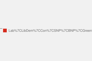 2010 General Election result in Aberdeen South
